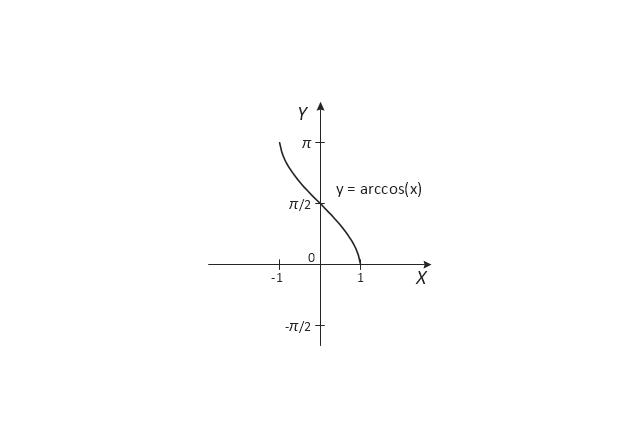 Arccosine, sin(x),