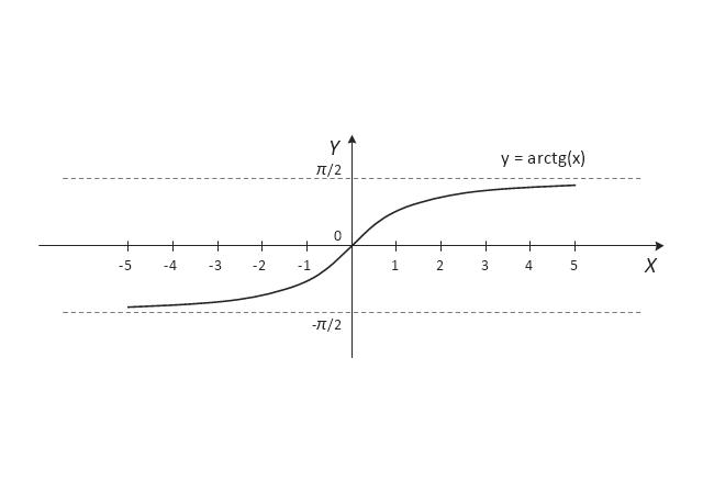 Arctangent, tg(x),