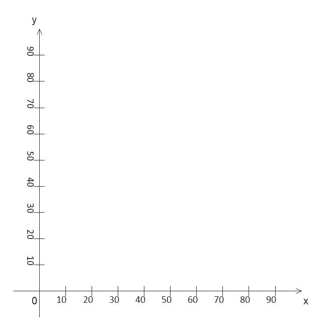 Co-ordinates, co-ordinate, axis, axes, scale,