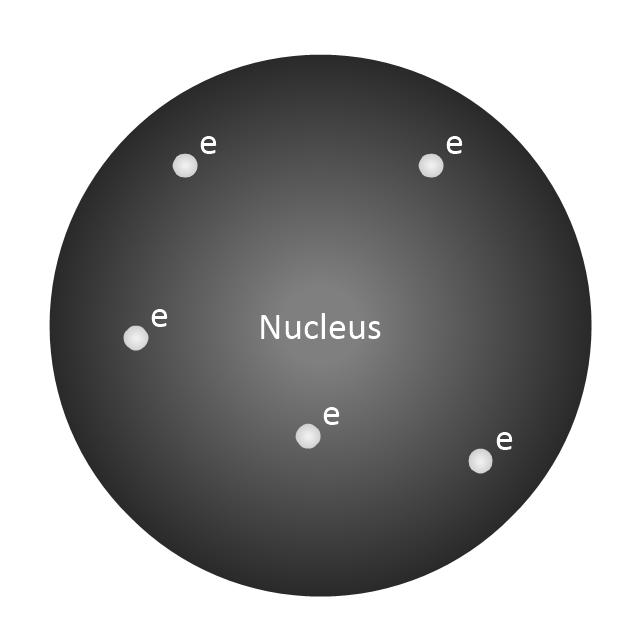 Thompson Atom Model, Thompson, atom model,