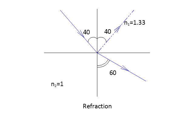 Refraction, refraction, complete reflection,