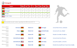 Infographics, table, soccer player silhouette, football ball, United States, USA, Portugal, Ghana, Germany,