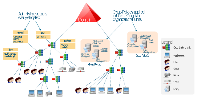 Active Directory hierarchical structure, volume, print queue, policy, organizational unit, group, domain, computer,
