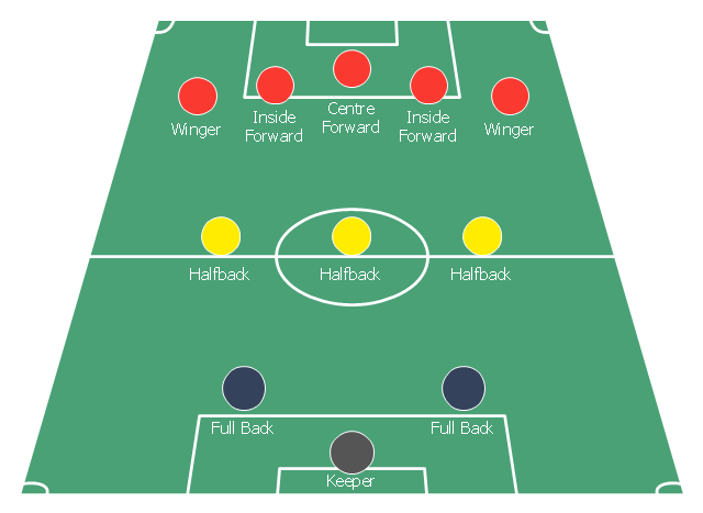 Association football (soccer) formation diagram, midfielder, wide midfield, right midfield, midfielder, wide midfield, left midfield, left wing, midfielder, centre midfield, goalkeeper, end zone view football field, end zone view soccer field, defender, right-back, full-backs, defender, left-back, full-backs,