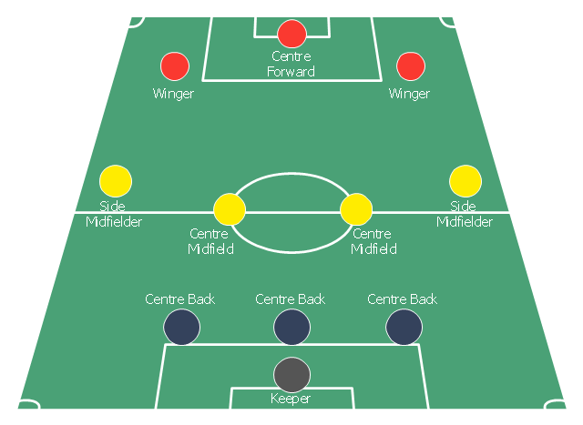 Association football (soccer) formation diagram, midfielder, wide midfield, right midfield, right wing, midfielder, wide midfield, right midfield, midfielder, wide midfield, left midfield, left wing, midfielder, centre midfield, goalkeeper, end zone view football field, end zone view soccer field, defender, centre-back, central defender, centre-half, stopper,