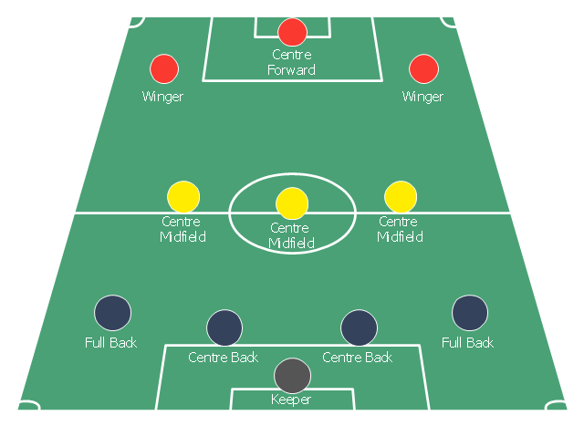 Association football (soccer) formation diagram, midfielder, wide midfield, right midfield, midfielder, wide midfield, left midfield, left wing, midfielder, centre midfield, goalkeeper, end zone view football field, end zone view soccer field, defender, right-back, full-backs, defender, left-back, full-backs, defender, centre-back, central defender, centre-half, stopper,