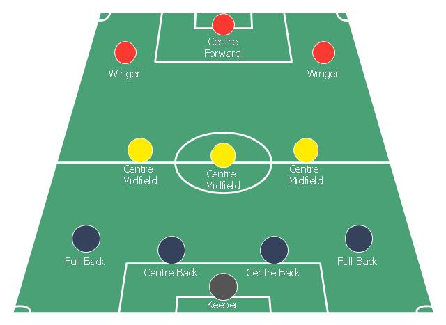 soccer  football  positions