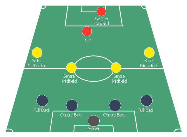 Association football (soccer) formation diagram, midfielder, wide midfield, right midfield, right wing, midfielder, wide midfield, right midfield, midfielder, wide midfield, left midfield, left wing, midfielder, centre midfield, goalkeeper, end zone view football field, end zone view soccer field, defender, right-back, full-backs, defender, left-back, full-backs, defender, centre-back, central defender, centre-half, stopper,