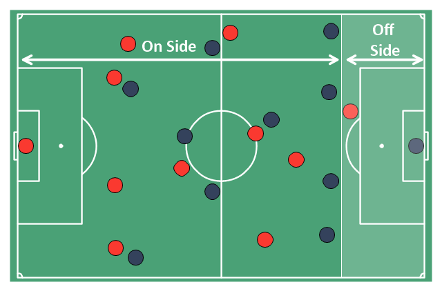 Association football (soccer) diagram, midfielder, wide midfield, right midfield, right wing, midfielder, wide midfield, left midfield, left wing, midfielder, centre midfield, horizontal football field, horizontal soccer field, goalkeeper, defender, right-back, full-backs, defender, left-back, full-backs, defender, centre-back, central defender, centre-half, stopper,