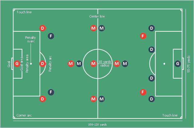 Association Football Soccer Positions
