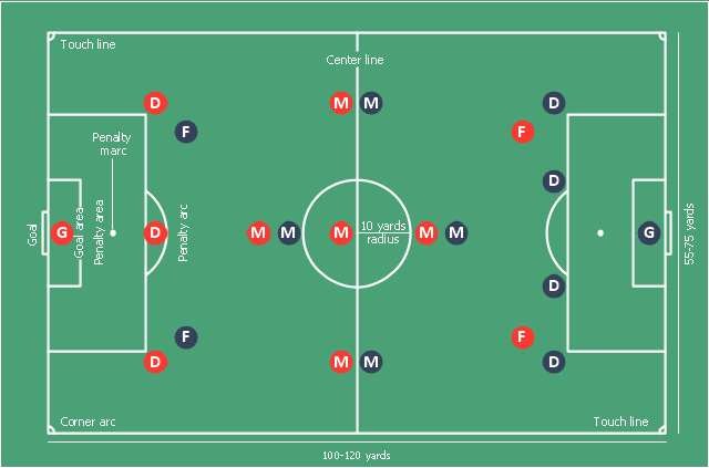 Association football (soccer) positions diagram, midfielder, wide midfield, right midfield, right wing, midfielder, wide midfield, left midfield, left wing, midfielder, centre midfield, horizontal football field, horizontal soccer field, goalkeeper, defender, right-back, full-backs, defender, left-back, full-backs, defender, centre-back, central defender, centre-half, stopper,