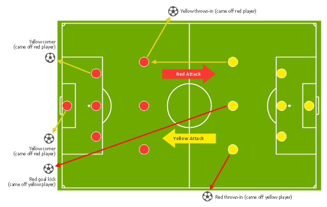 Association football (soccer) tactics diagram, midfielder, wide midfield, right midfield, right wing, midfielder, wide midfield, left midfield, left wing, midfielder, centre midfield, horizontal football field, horizontal soccer field, goalkeeper, football ball, defender, right-back, full-backs, defender, left-back, full-backs, defender, centre-back, central defender, centre-half, stopper,
