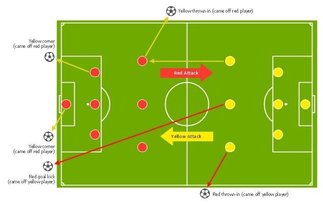 pict association football (soccer) tactics diagram association football (soccer) the pitch throw ins goal kicks corners association football (soccer) the pitch throw ins, goal kicks