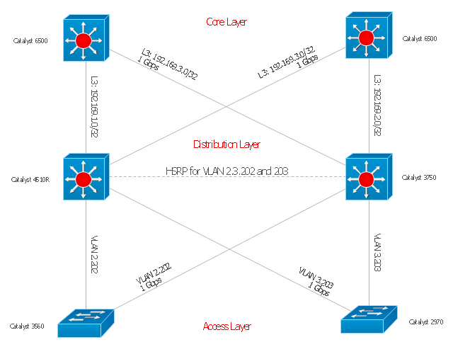 Network topology diagram, workgroup switch, multilayer switch,
