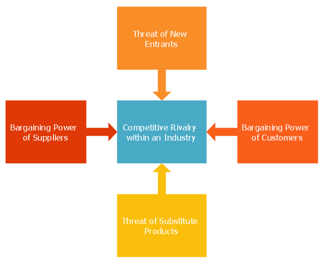 Marketing chart, five forces model template,