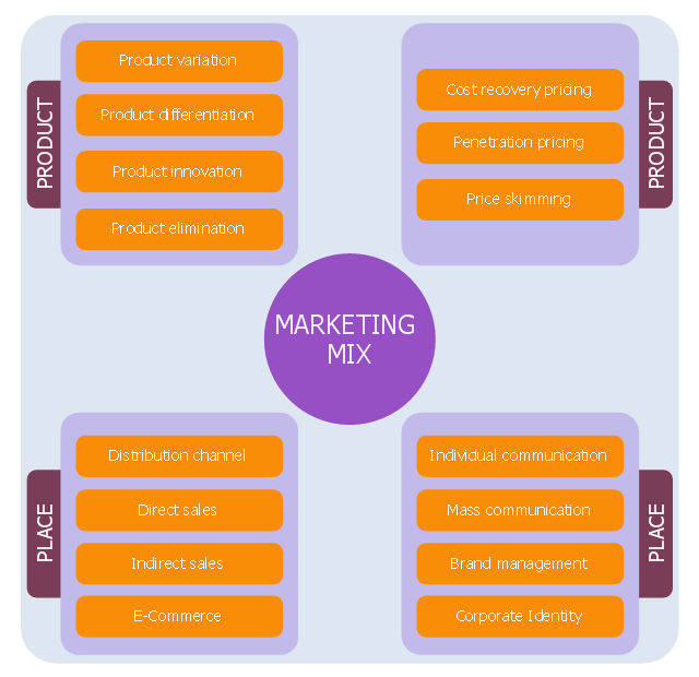 Marketing mix diagram,
