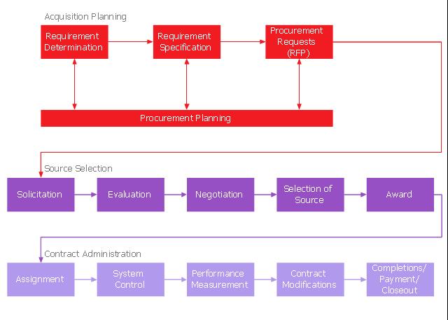 Process chart , process, action,