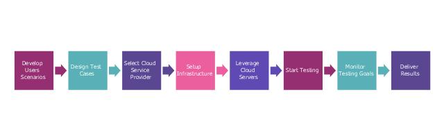 Step chart, step diagram block,