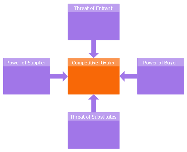 Five forces model diagram template, five forces model template,
