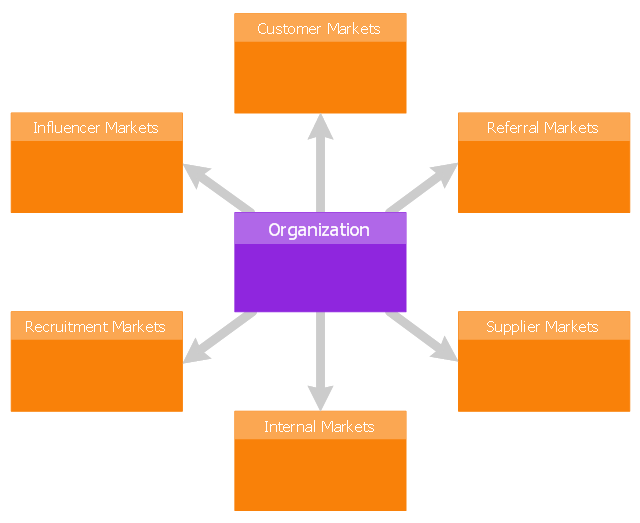 Diagram template, six markets model,