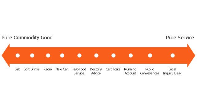 Service-goods continuum diagram, service-goods continuum,