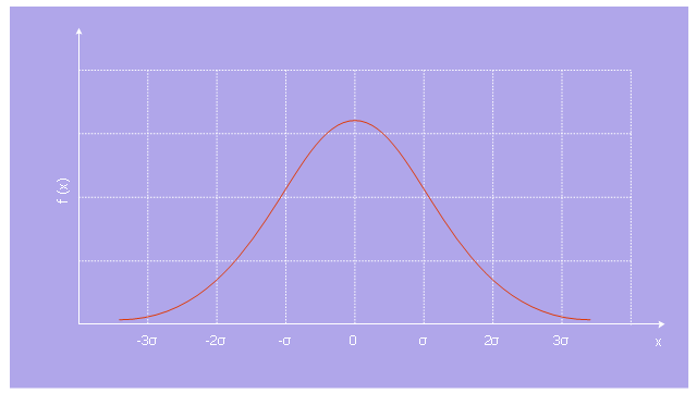 Normal distribution, normal distribution,