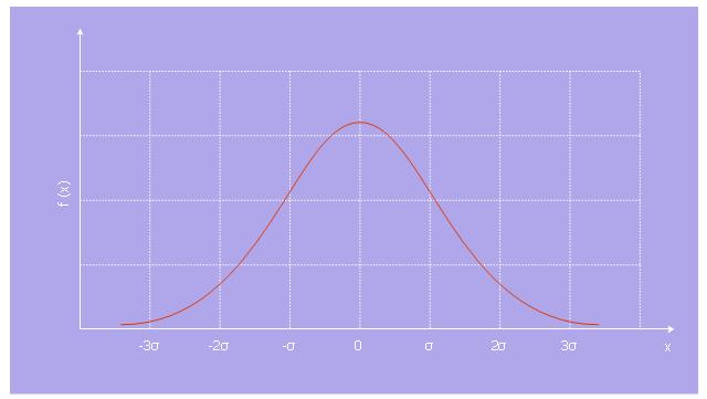 Normal distribution, normal distribution,