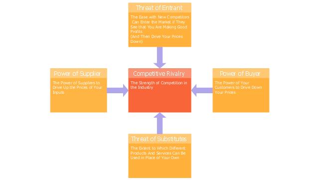 Five forces model, five forces model template,