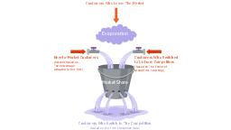 Leaky bucket diagram, leaky bucket ,