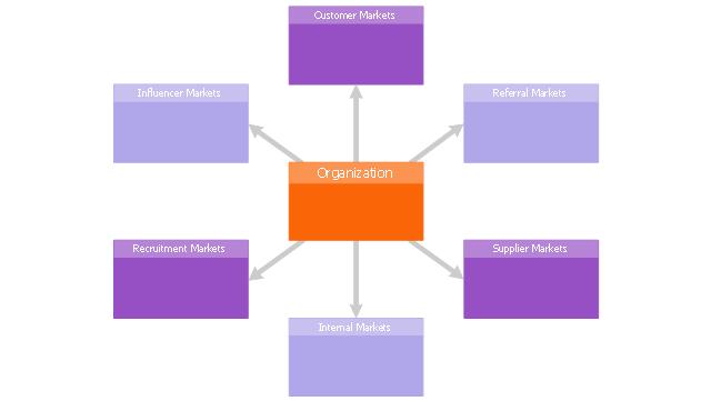 Six markets model, six markets model,