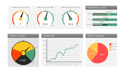 Sales dashboard, speedometer, gauge, slider, product performance, cost per order,