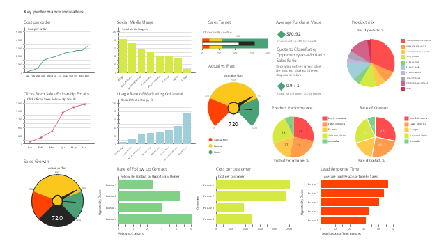 Sales dashboard charts and graphic indicators, usage rate of marketing collateral, column chart, social media usage, column chart, sales target, slider, sales growth, rate of follow up contact, bar chart, rate of contact, pie chart, quote to close ratio, opportunity-to-win ratio, sales ratio, product performance, mix of products, lead response time, bar chart, cost per order, cost per customer, clicks from sales follow-up emails, line chart, average purchase value, actual vs plan, speedometer, gauge,