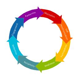 Circular motion diagram, circular arrow diagram, circular motion diagram,