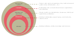 Onion diagram, stacked Venn diagram, onion diagram,
