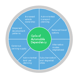 Circle pie chart, circle pie chart, circular diagram, marketing mix diagram,