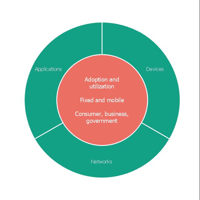 Wheel diagram, circle pie chart, circular diagram, marketing mix diagram,