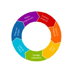 Arrow ring diagram, circular arrow diagram, circular motion diagram,