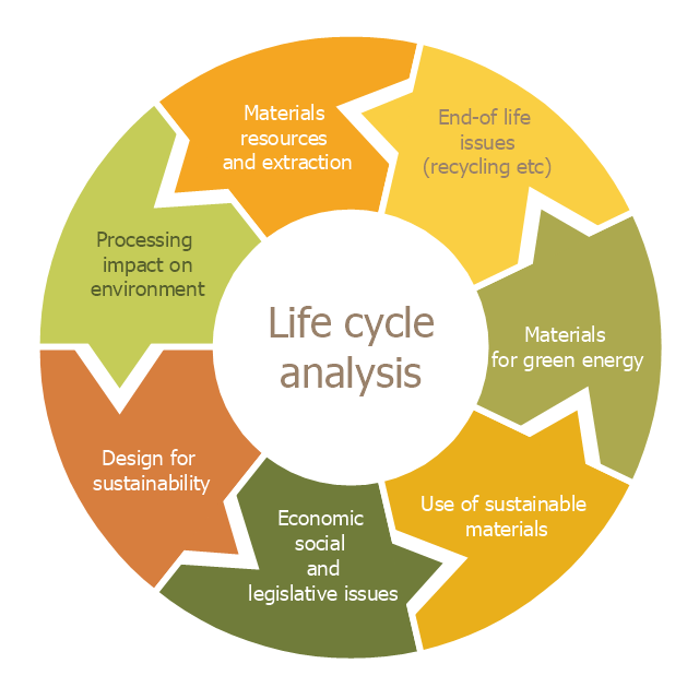 the need for life cycle assessment in Get expert answers to your questions in life-cycle assessment and more on researchgate, the professional network for scientists.