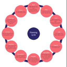 Cycle diagram, circle diagram, circular diagram,
