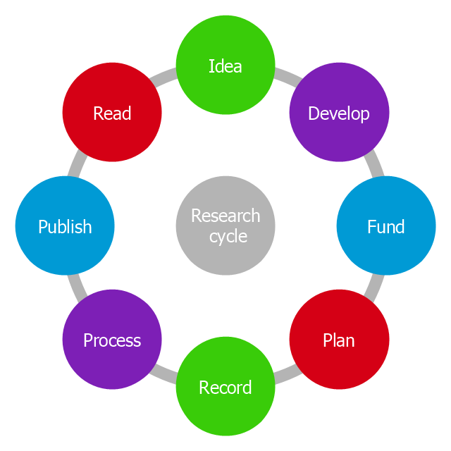 Research Cycle Circle Diagram