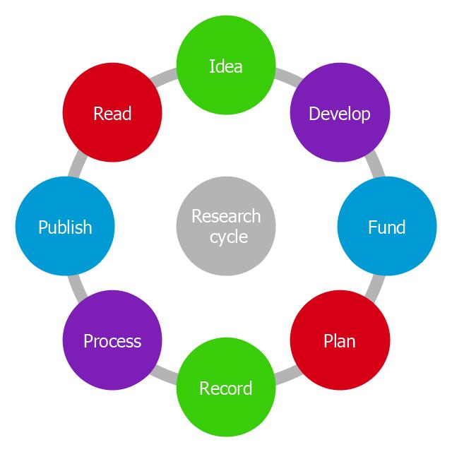 Research cycle circle diagram circle diagram circle diagram circular diagram ccuart Images