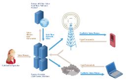 Network scheme, server, radio waves, laptop computer, notebook, globe, Internet, cellular phone, mobile phone, call-center, call operator, woman, Internet, cloud,