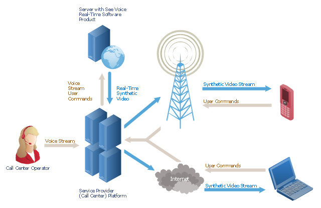 Call Center Network Diagram