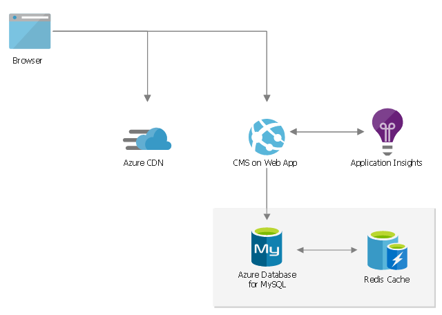 , web app, content delivery network, CDN, browser, application insights, Azure database for MySQL, Azure Cache including Redis,