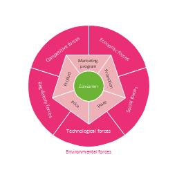 Circular diagram, stakeholder diagram, circular diagram, marketing mix, marketing mix diagram, circular diagram,