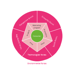 Circular diagram, stakeholder diagram, circular diagram, marketing mix, marketing mix diagram, circular diagram,
