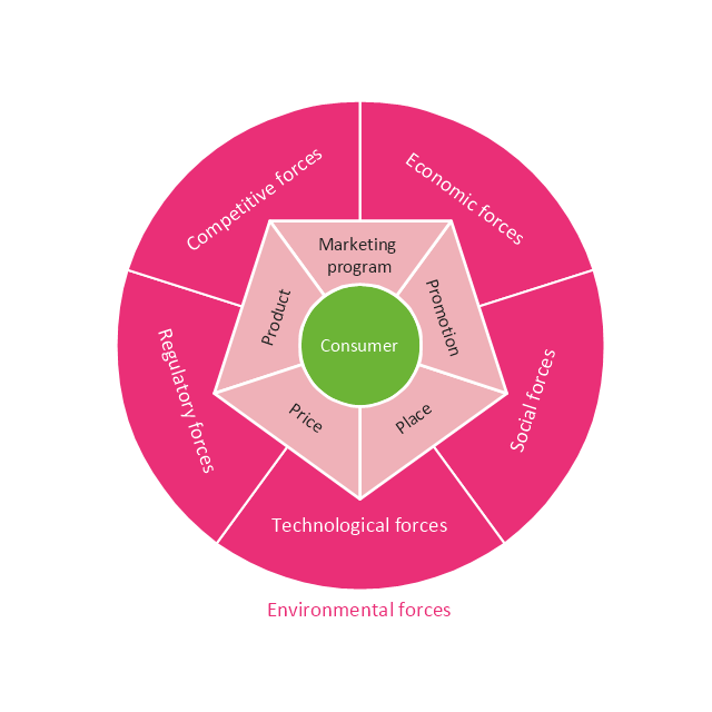 Marketing Plan Circular Diagram