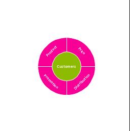 Marketing mix, marketing mix, marketing mix diagram, circular diagram,