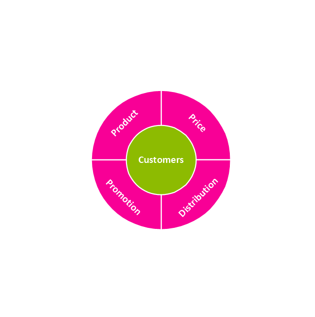 Marketing mix, marketing mix, marketing mix diagram, circular diagram,