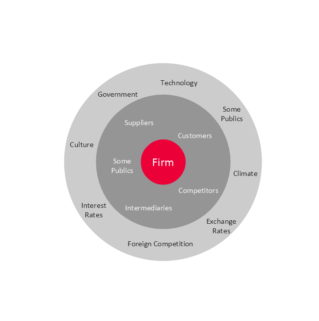Macro-micro environmental forces diagram, target, macro-micro environmental forces,